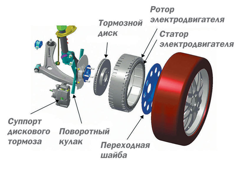 как синхронизируют работу 4х моторколес в електромобиле удобства